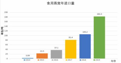 中国进口量